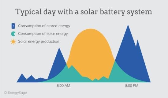 1_typicalday_solarbatteries
